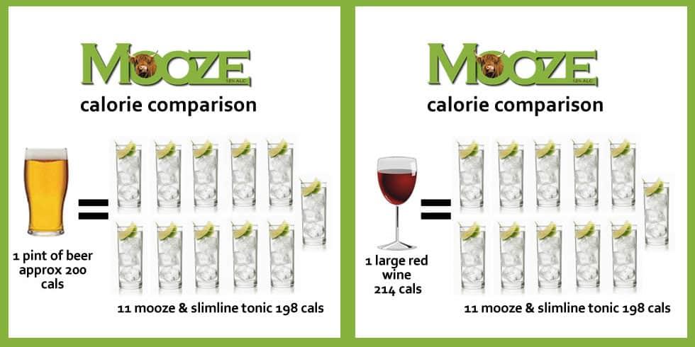Mooze-Booze-Beer-Wine-Calorie-Comparison
